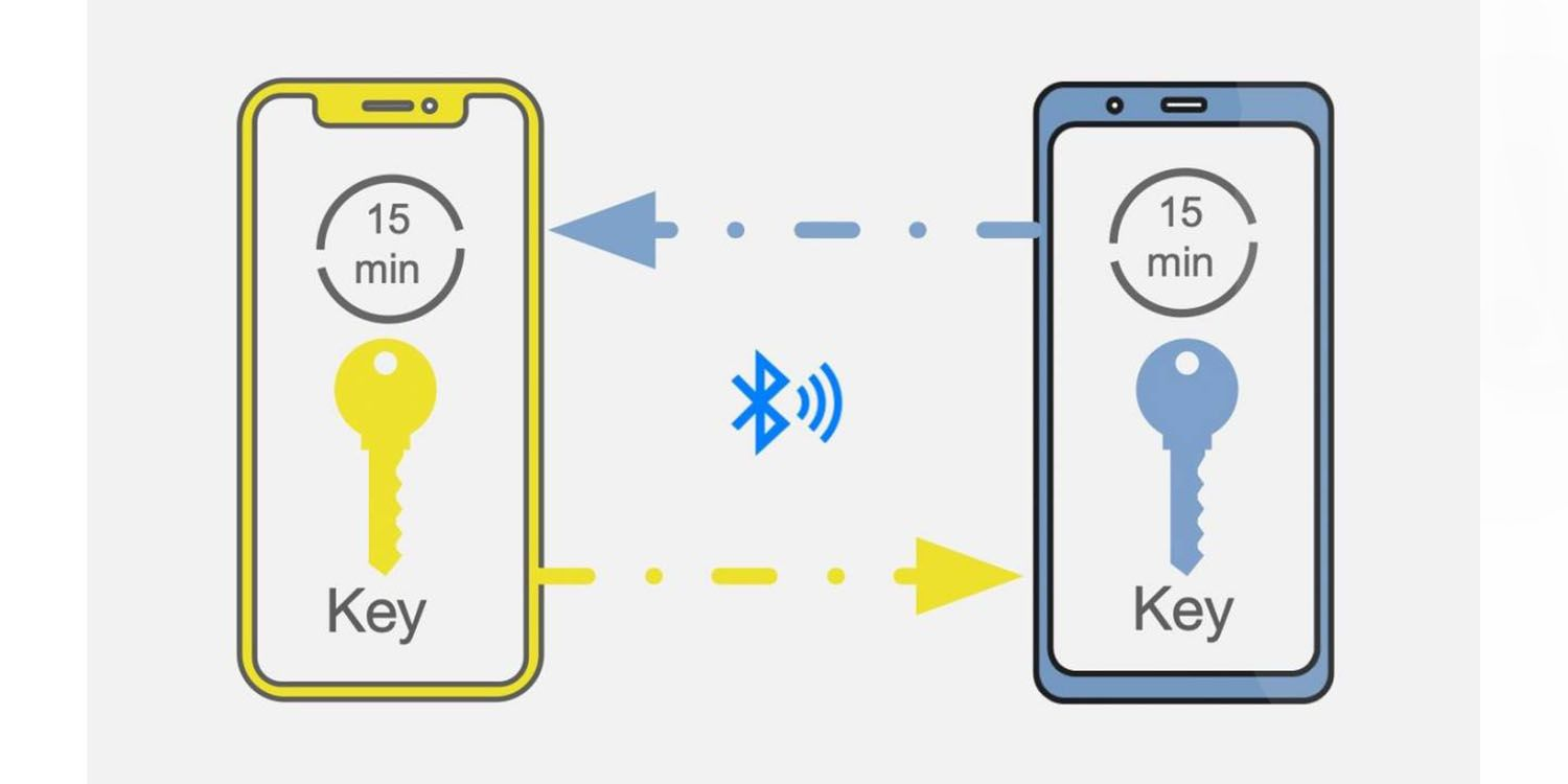 Diagram of the Apple-Google exposure notification technology, which shows how it exchanges secure digital keys over low-power Bluetooth. Illustration courtesy Apple.