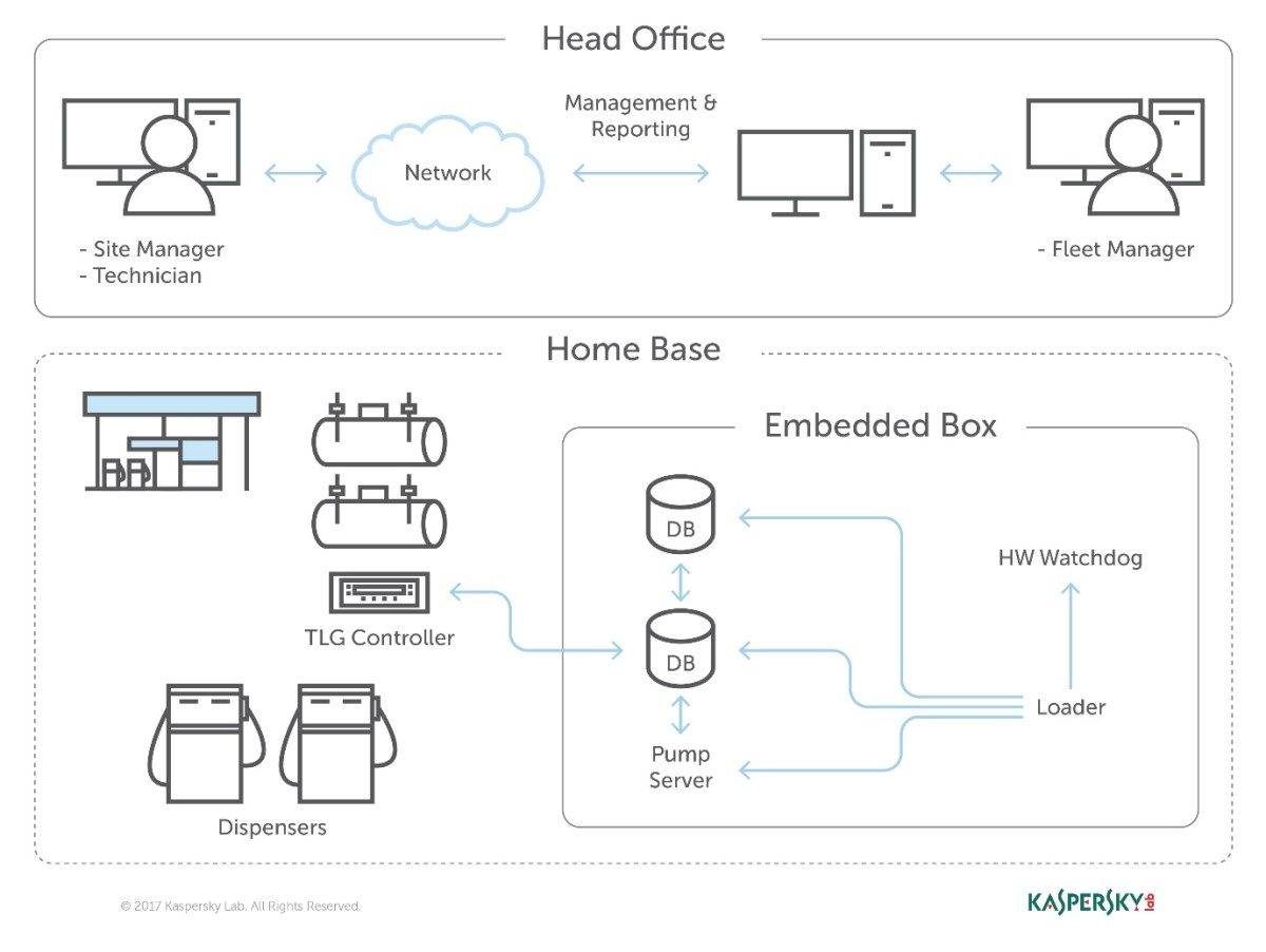 How a network running Orpak software accesses and manages the controller unit and access privileges. <i>Illustration courtesy Kaspersky Labs.</i>