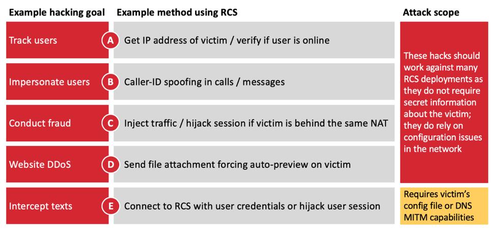SR Labs chart of RCS vulnerabilities.