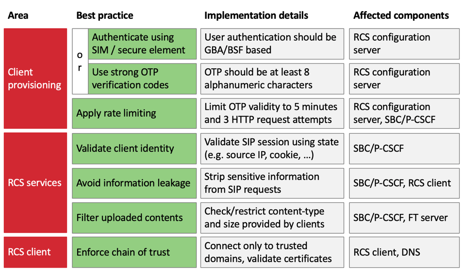 SR Labs chart of how to fix RCS security vulnerabilities.