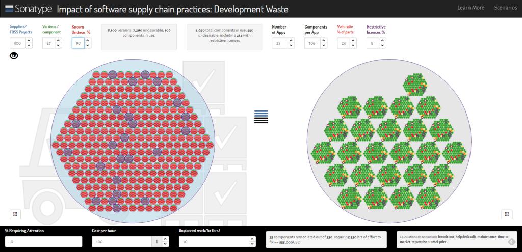Sonatype software development waste calculator